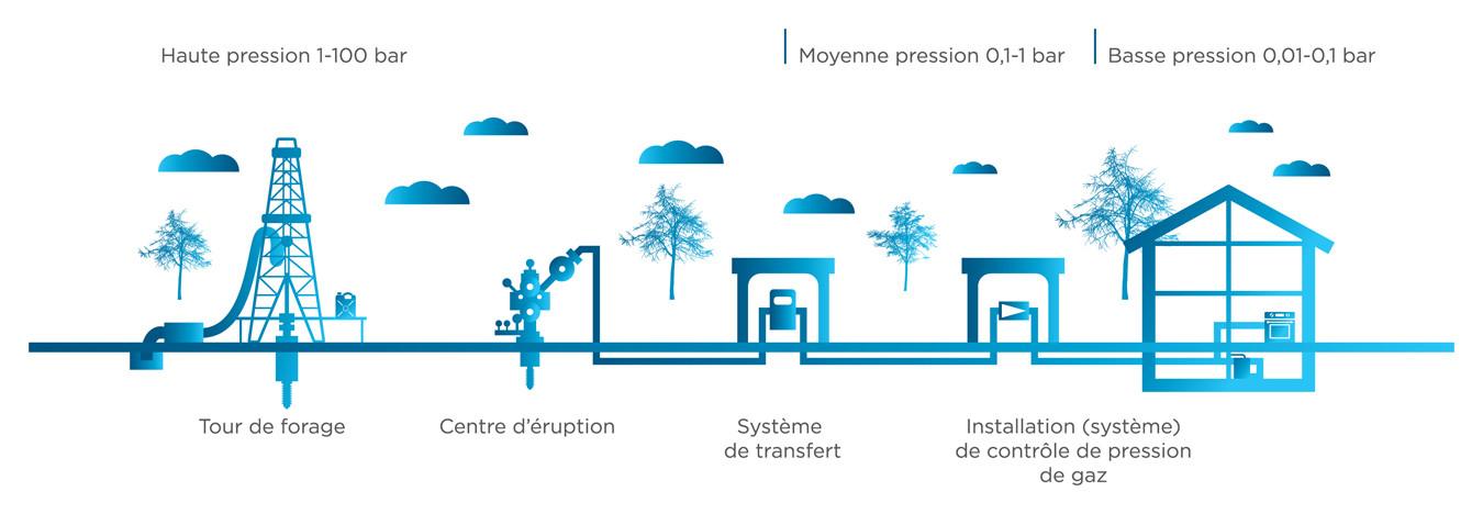 r seau de gaz naturel creos luxembourg s a gestionnaire de r seaux d lectricit et de. Black Bedroom Furniture Sets. Home Design Ideas